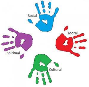 Image result for spiritual moral social and cultural development